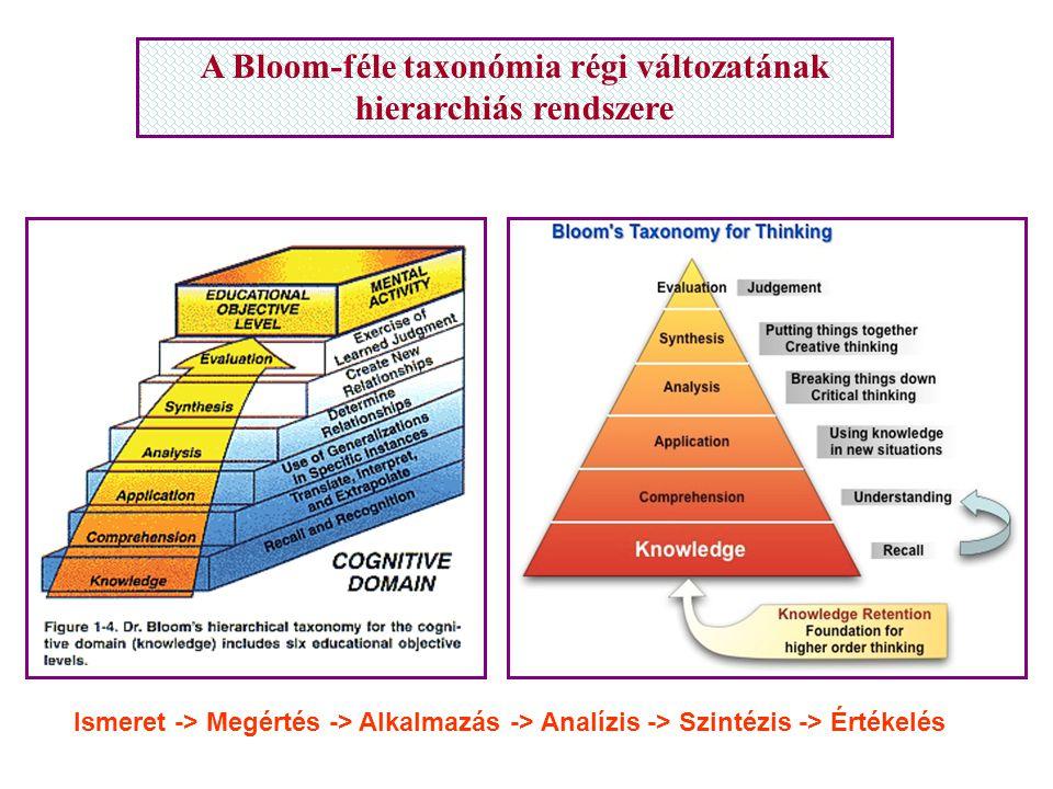 A Bloom-féle taxonómia régi változatának hierarchiás rendszere Ismeret -> Megértés -> Alkalmazás -> Analízis -> Szintézis -> Értékelés