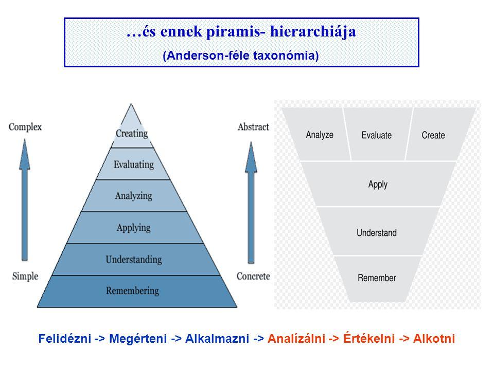 Megjegyzés A feladat érdekes és nehéz, ugyanis:  Kevésbé épül az alsó szintekre: FELIDÉZNI, MEGÉRTENI, ALKALMAZNI  Inkább a felsőbb szintekre épül: ANALIZÁLNI, ÉRTÉKELNI, ALKOTNI  A megoldása leginkább a következő szinteken zajlik: ALKALMAZNI, ANALIZÁLNI, ÉRTÉKELNI
