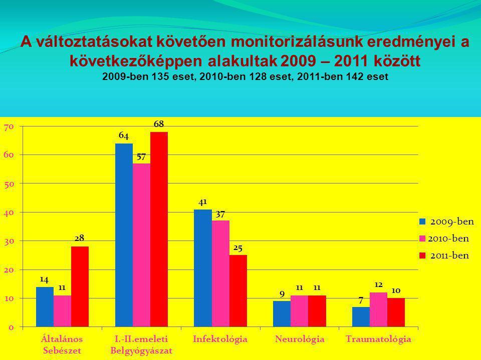 A változtatásokat követően monitorizálásunk eredményei a következőképpen alakultak 2009 – 2011 között 2009-ben 135 eset, 2010-ben 128 eset, 2011-ben 1