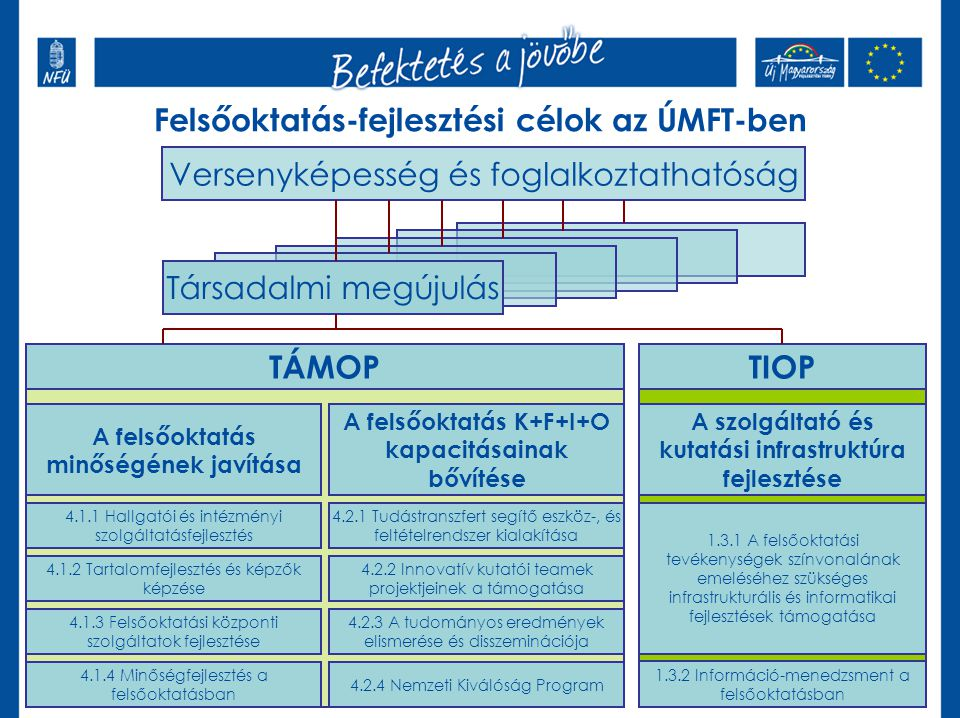 Felsőoktatás-fejlesztési célok az ÚMFT-ben Versenyképesség és foglalkoztathatóság Társadalmi megújulás TÁMOPTIOP A felsőoktatás minőségének javítása A felsőoktatás K+F+I+O kapacitásainak bővítése 4.1.1 Hallgatói és intézményi szolgáltatásfejlesztés 4.1.2 Tartalomfejlesztés és képzők képzése 4.1.3 Felsőoktatási központi szolgáltatok fejlesztése 4.1.4 Minőségfejlesztés a felsőoktatásban 4.2.1 Tudástranszfert segítő eszköz-, és feltételrendszer kialakítása 4.2.2 Innovatív kutatói teamek projektjeinek a támogatása 4.2.3 A tudományos eredmények elismerése és disszeminációja 4.2.4 Nemzeti Kiválóság Program A szolgáltató és kutatási infrastruktúra fejlesztése 1.3.1 A felsőoktatási tevékenységek színvonalának emeléséhez szükséges infrastrukturális és informatikai fejlesztések támogatása 1.3.2 Információ-menedzsment a felsőoktatásban