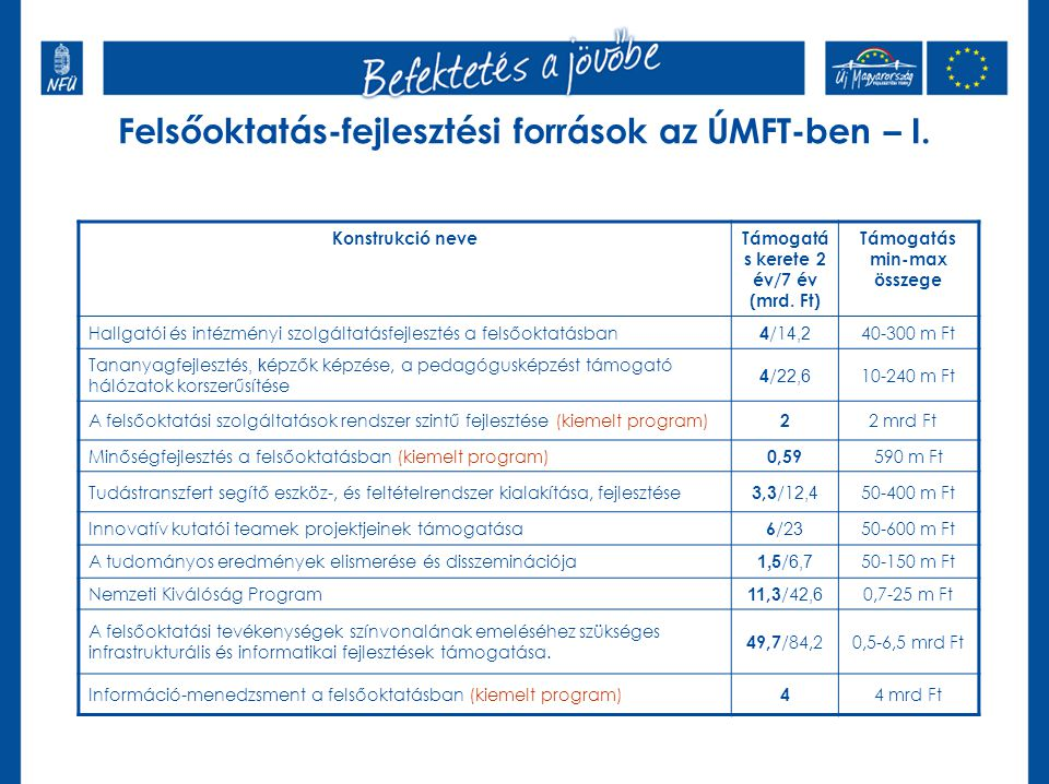 Új elem az előkészítésben- társadalmi egyeztetésFelsőoktatás-fejlesztési források az ÚMFT-ben – I. Konstrukció neveTámogatá s kerete 2 év/7 év (mrd. F