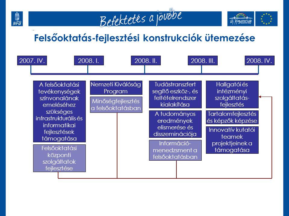 Új elem az előkészítésben- társadalmi egyeztetés Felsőoktatás-fejlesztési konstrukciók ütemezése 2007. IV.2008. I.2008. II.2008. III.2008. IV. A felső