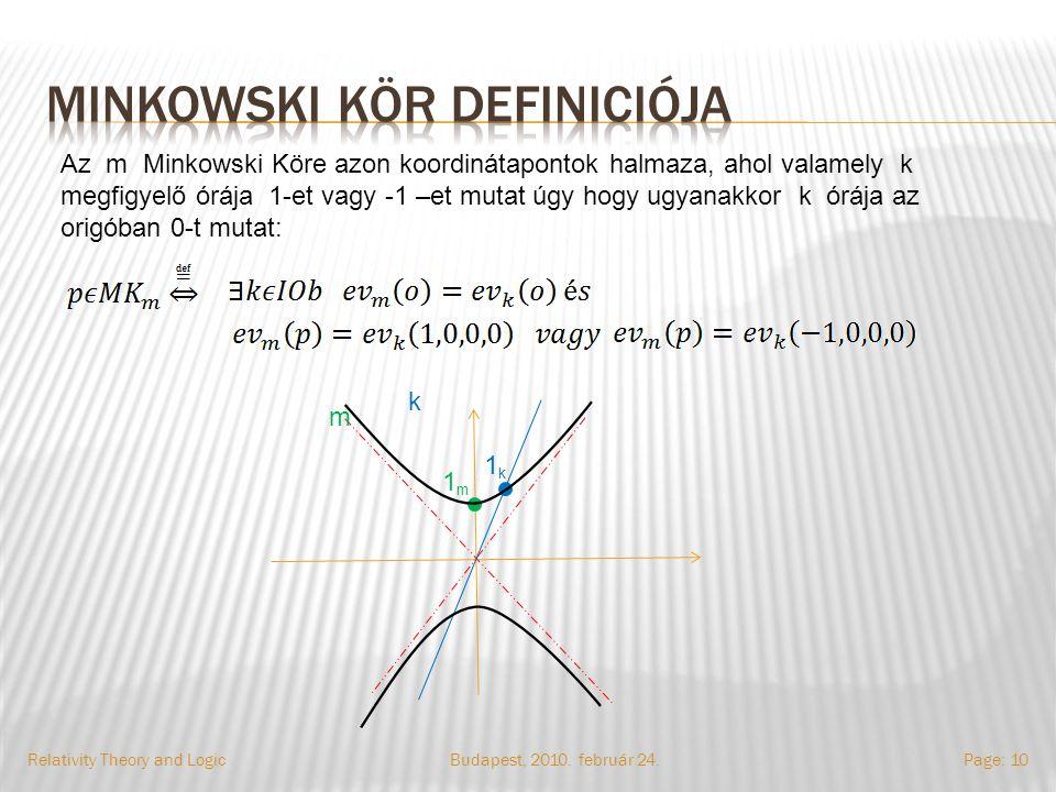 Budapest, 2010. február 24.Relativity Theory and LogicPage: 10 Az m Minkowski Köre azon koordinátapontok halmaza, ahol valamely k megfigyelő órája 1-e