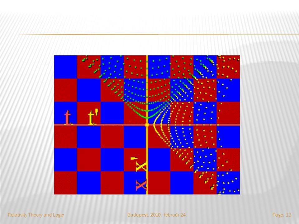 Budapest, 2010. február 24.Relativity Theory and LogicPage: 13