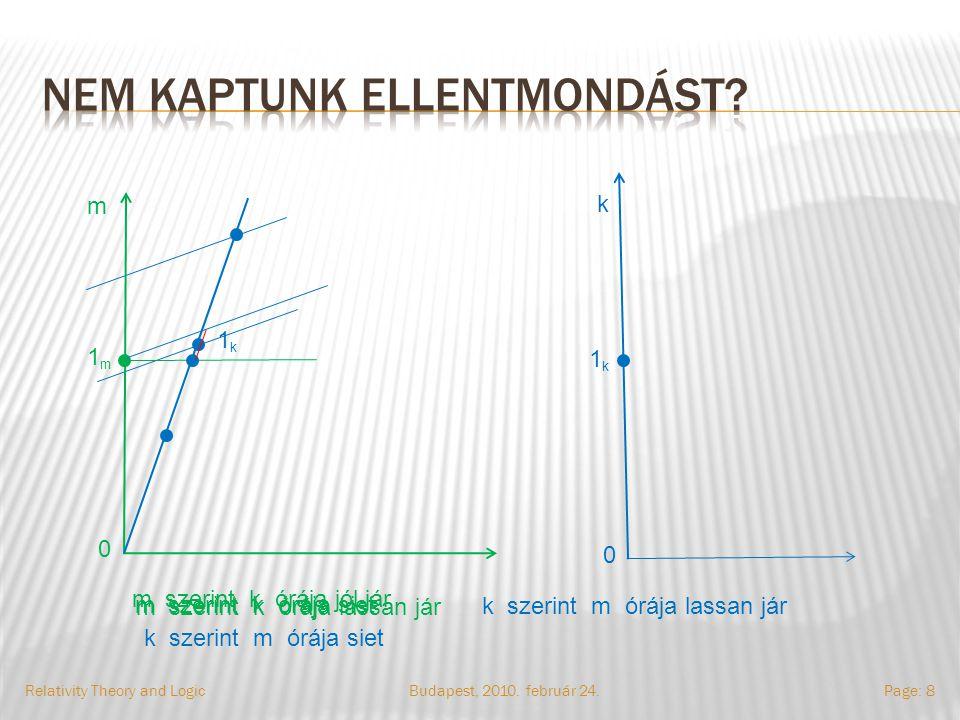 Relativity Theory and LogicPage: 8Budapest, 2010. február 24. m 0 1m1m k 1k1k 0 m szerint k órája jól jár m szerint k órája siet m szerint k órája las