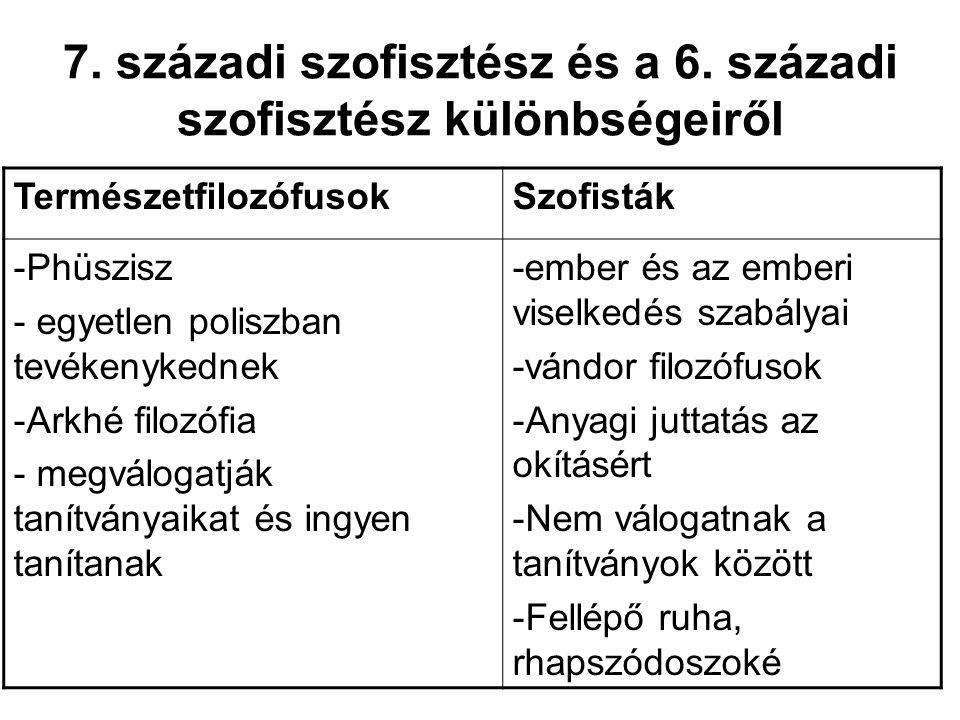 7. századi szofisztész és a 6. századi szofisztész különbségeiről TermészetfilozófusokSzofisták -Phüszisz - egyetlen poliszban tevékenykednek -Arkhé f