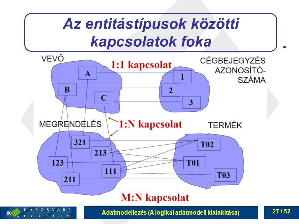 Adatmodellezés (A logikai adatmodell kialakítása) 27 / 52 Az entitástípusok közötti kapcsolatok foka