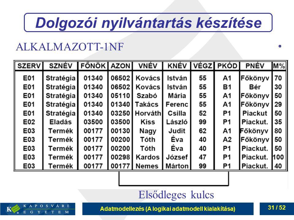 Adatmodellezés (A logikai adatmodell kialakítása) 31 / 52 Dolgozói nyilvántartás készítése Elsődleges kulcs ALKALMAZOTT-1NF