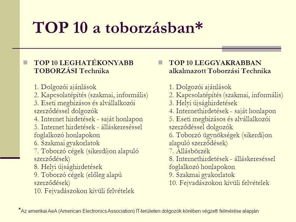 TOP 10 a toborzásban* TOP 10 LEGHATÉKONYABB TOBORZÁSI Technika 1. Dolgozói ajánlások 2. Kapcsolatépítés (szakmai, informális) 3. Eseti megbízásos és a