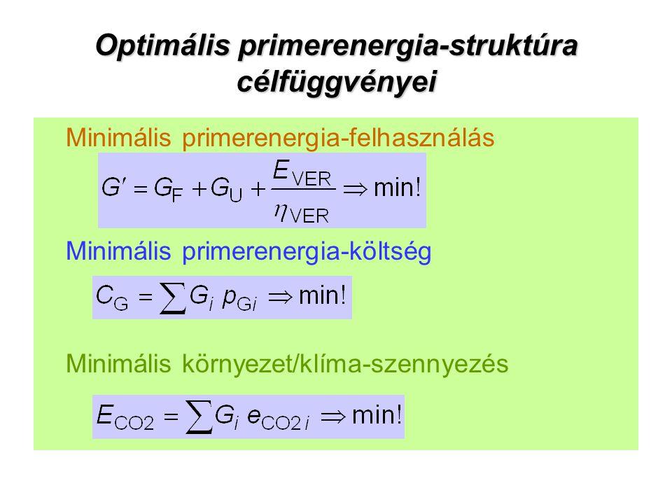 Optimális primerenergia-struktúra célfüggvényei Minimális primerenergia-felhasználás Minimális primerenergia-költség Minimális környezet/klíma-szennye