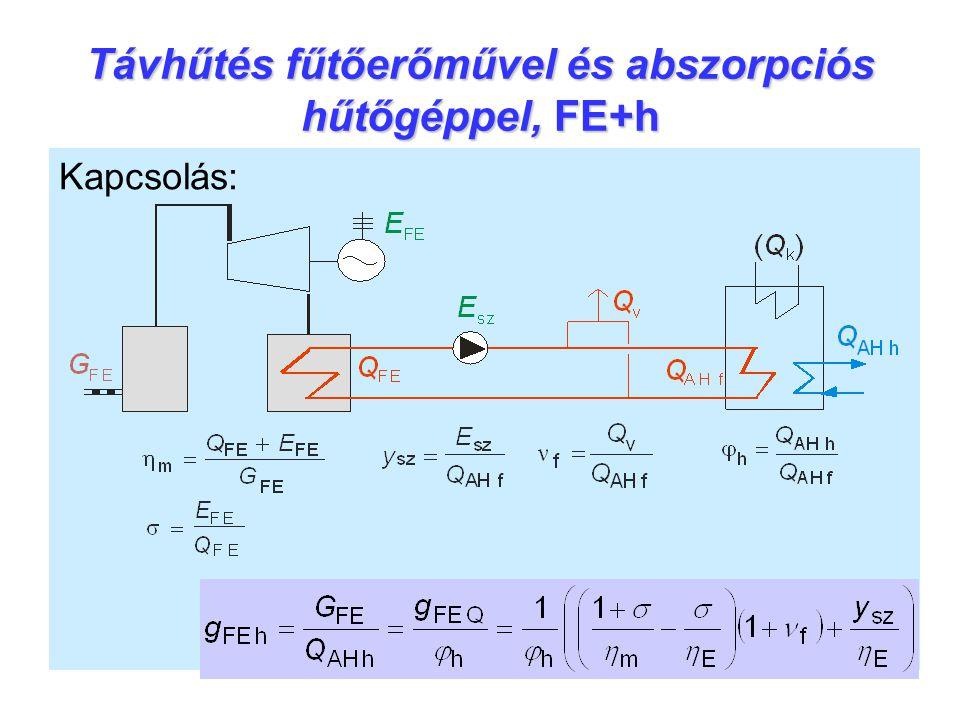 Távhűtés fűtőerőművel és abszorpciós hűtőgéppel, FE+h Kapcsolás: