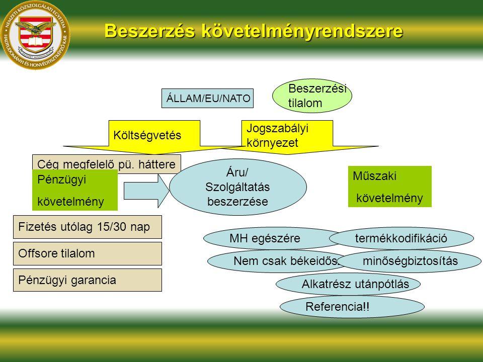 Cég megfelelő pü. háttere Jogszabályi környezet Beszerzés követelményrendszere Áru/ Szolgáltatás beszerzése Költségvetés ÁLLAM/EU/NATO Beszerzési tila