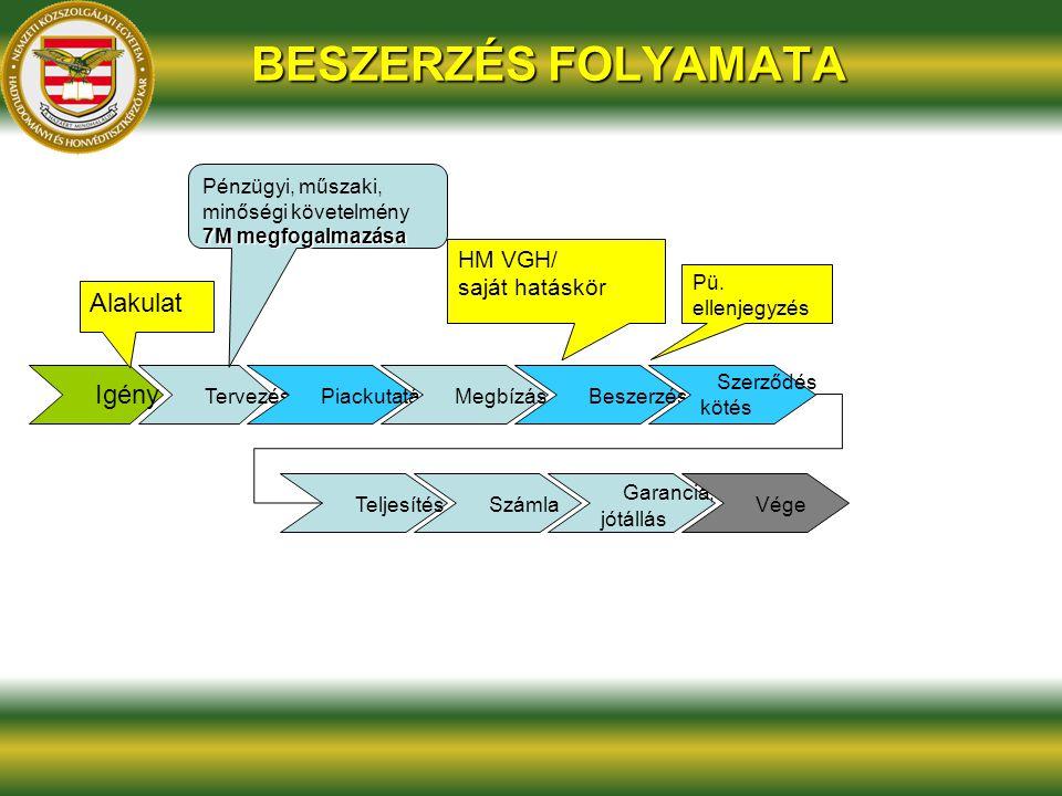 BESZERZÉS FOLYAMATA Igény Tervezés Piackutatás Megbízás Alakulat Beszerzés HM VGH/ saját hatáskör Szerződés kötés Pü. ellenjegyzés Teljesítés Garancia