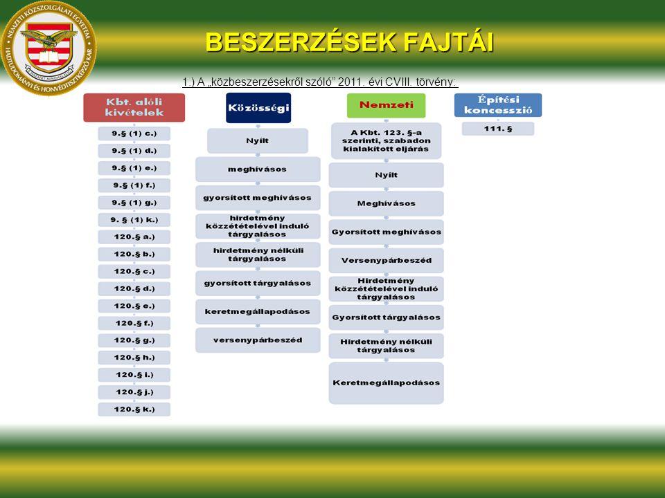 """BESZERZÉSEK FAJTÁI 1.) A """"közbeszerzésekről szóló"""" 2011. évi CVIII. törvény:"""