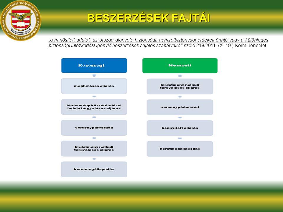 """BESZERZÉSEK FAJTÁI """"a minősített adatot, az ország alapvető biztonsági, nemzetbiztonsági érdekeit érintő vagy a különleges biztonsági intézkedést igén"""