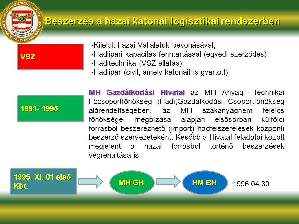 Beszerzés a hazai katonai logisztikai rendszerben VSZ -Kijelölt hazai Vállalatok bevonásával; -Hadiipari kapacitás fenntartással (egyedi szerződés) -H