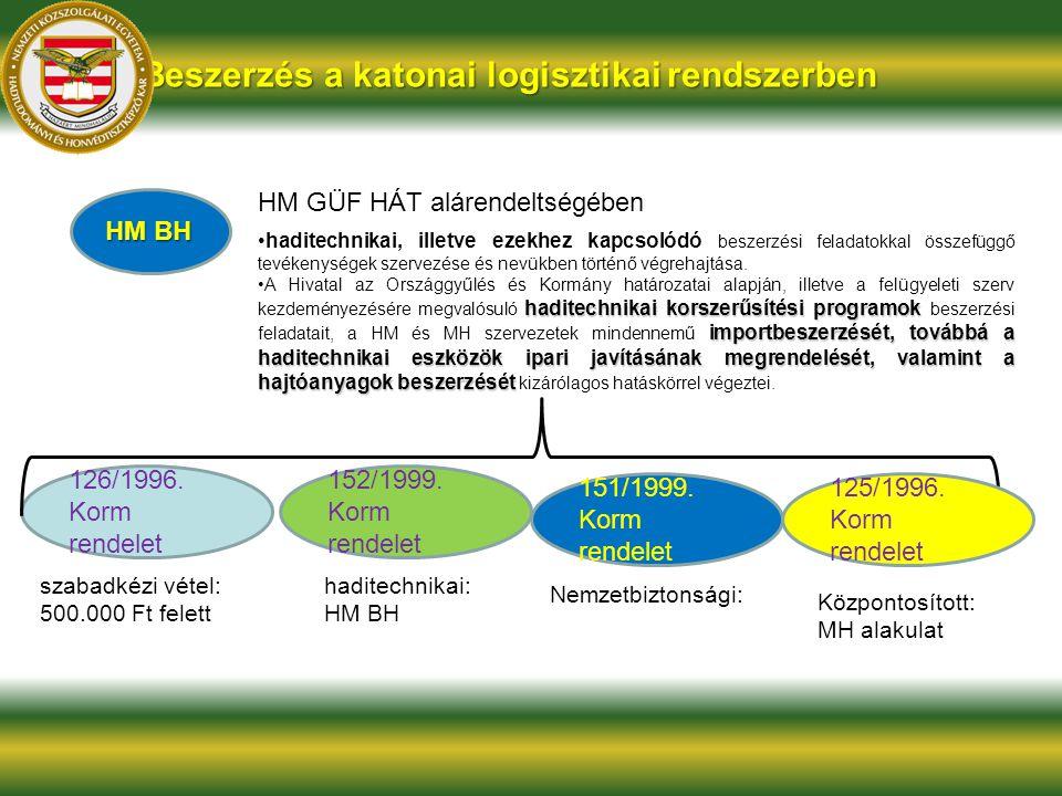 HM BH Beszerzés a katonai logisztikai rendszerben HM GÜF HÁT alárendeltségében haditechnikai, illetve ezekhez kapcsolódó beszerzési feladatokkal össze