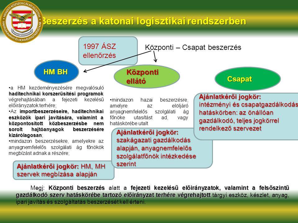Beszerzés a katonai logisztikai rendszerben 1997 ÁSZ ellenőrzés HM BH Központi ellátó Központi – Csapat beszerzés Központi beszerzés fejezeti kezelésű