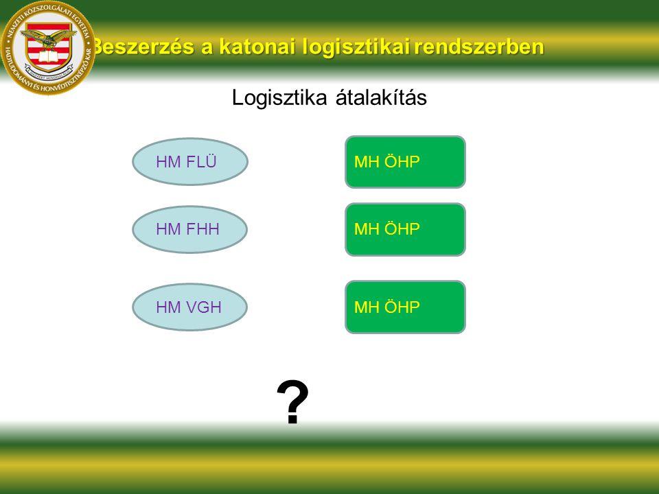 Logisztika átalakítás Beszerzés a katonai logisztikai rendszerben HM FHH MH ÖHP HM VGH MH ÖHP HM FLÜ MH ÖHP ?