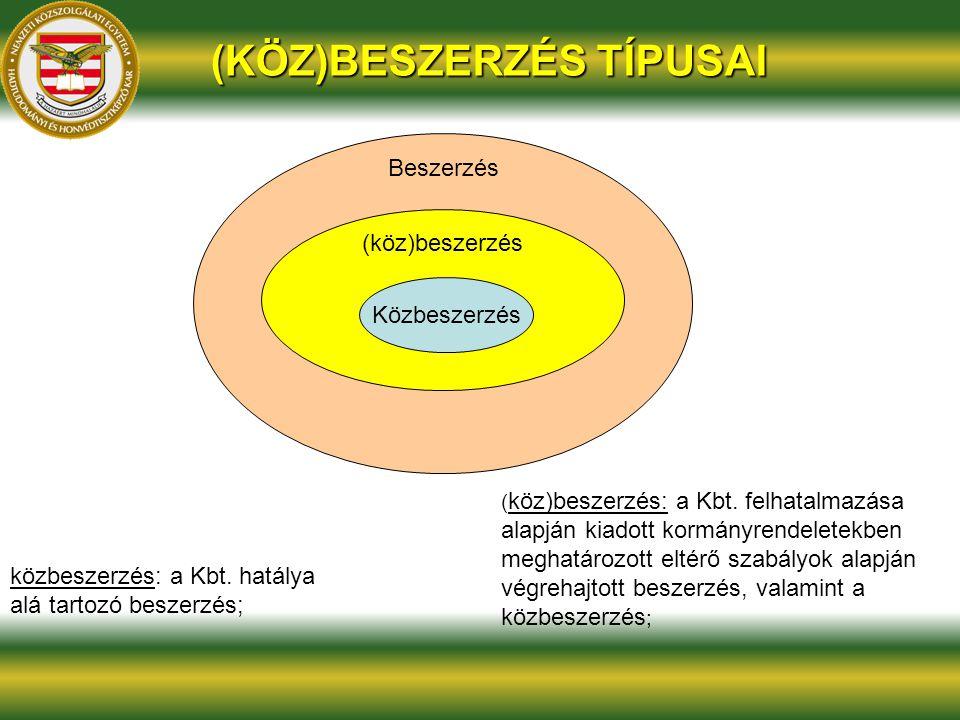 (KÖZ)BESZERZÉS TÍPUSAI (köz)beszerzés Közbeszerzés Beszerzés köz)beszerzés: ( köz)beszerzés: a Kbt. felhatalmazása alapján kiadott kormányrendeletekbe
