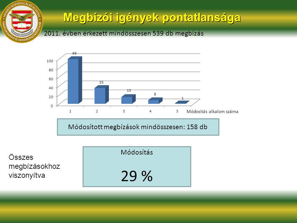 Megbízói igények pontatlansága 2011. évben érkezett mindösszesen 539 db megbízás Módosítás alkalom száma Módosított megbízások mindösszesen: 158 db Mó