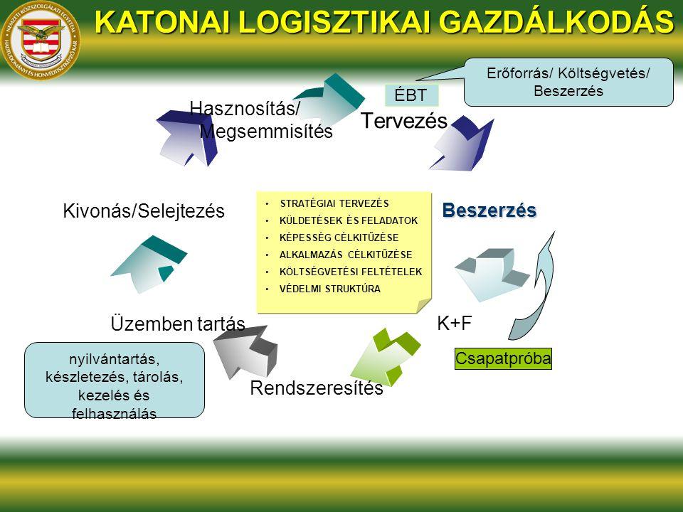 Erőforrás/ Költségvetés/ Beszerzés nyilvántartás, készletezés, tárolás, kezelés és felhasználás KATONAI LOGISZTIKAI GAZDÁLKODÁS STRATÉGIAI TERVEZÉS KÜ