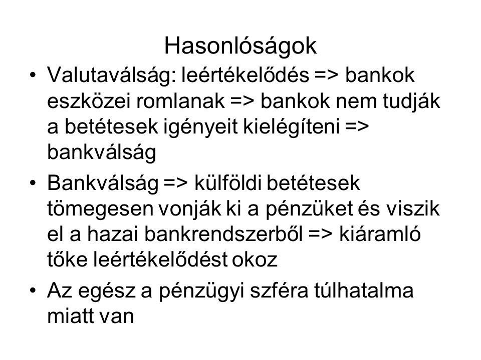 Hasonlóságok Valutaválság: leértékelődés => bankok eszközei romlanak => bankok nem tudják a betétesek igényeit kielégíteni => bankválság Bankválság =>