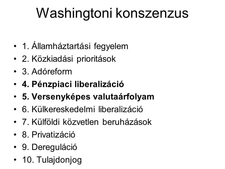 Washingtoni konszenzus 1. Államháztartási fegyelem 2. Közkiadási prioritások 3. Adóreform 4. Pénzpiaci liberalizáció 5. Versenyképes valutaárfolyam 6.