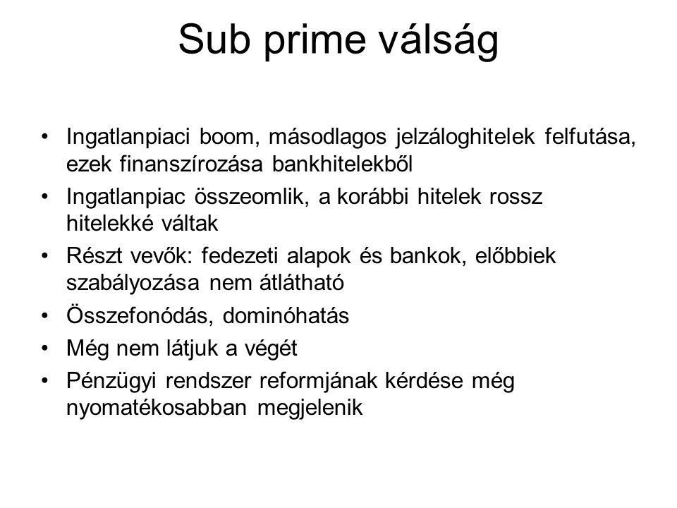 Sub prime válság Ingatlanpiaci boom, másodlagos jelzáloghitelek felfutása, ezek finanszírozása bankhitelekből Ingatlanpiac összeomlik, a korábbi hitel