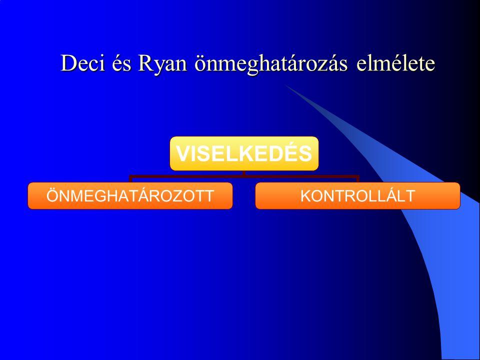 Deci és Ryan önmeghatározás elmélete VISELKEDÉS ÖNMEGHATÁROZOTTKONTROLLÁLT
