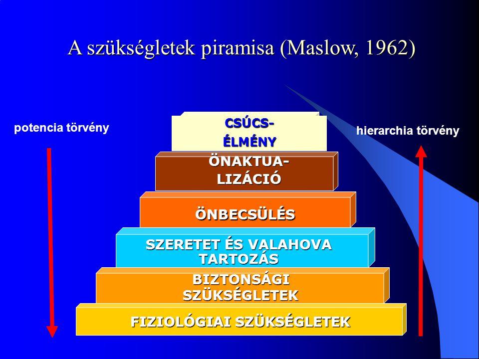A szükségletek piramisa (Maslow, 1962) BIZTONSÁGI SZÜKSÉGLETEK FIZIOLÓGIAI SZÜKSÉGLETEK SZERETET ÉS VALAHOVA TARTOZÁS ÖNAKTUA-LIZÁCIÓ ÖNBECSÜLÉS CSÚCS