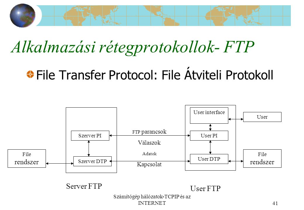 Számítógép hálózatok-TCPIP és az INTERNET41 Alkalmazási rétegprotokollok- FTP File Transfer Protocol: File Átviteli Protokoll File rendszer Szerver PI Szerver DTP User interface User PI User DTP File rendszer User FTP parancsok Válaszok User FTP Server FTP Adatok Kapcsolat
