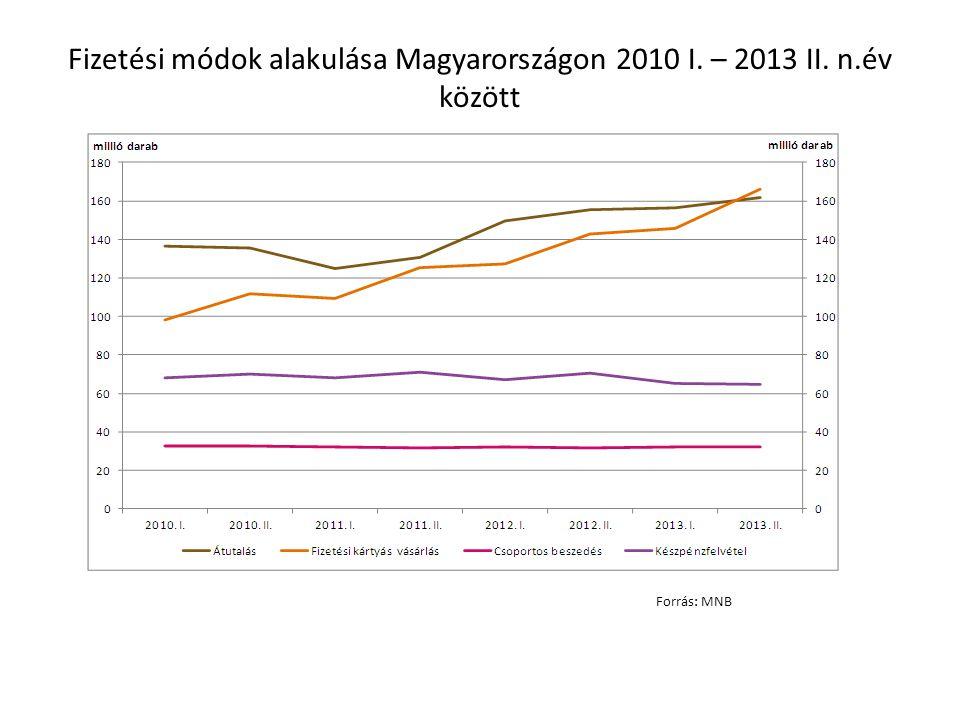 Fizetési módok alakulása Magyarországon 2010 I. – 2013 II. n.év között Forrás: MNB