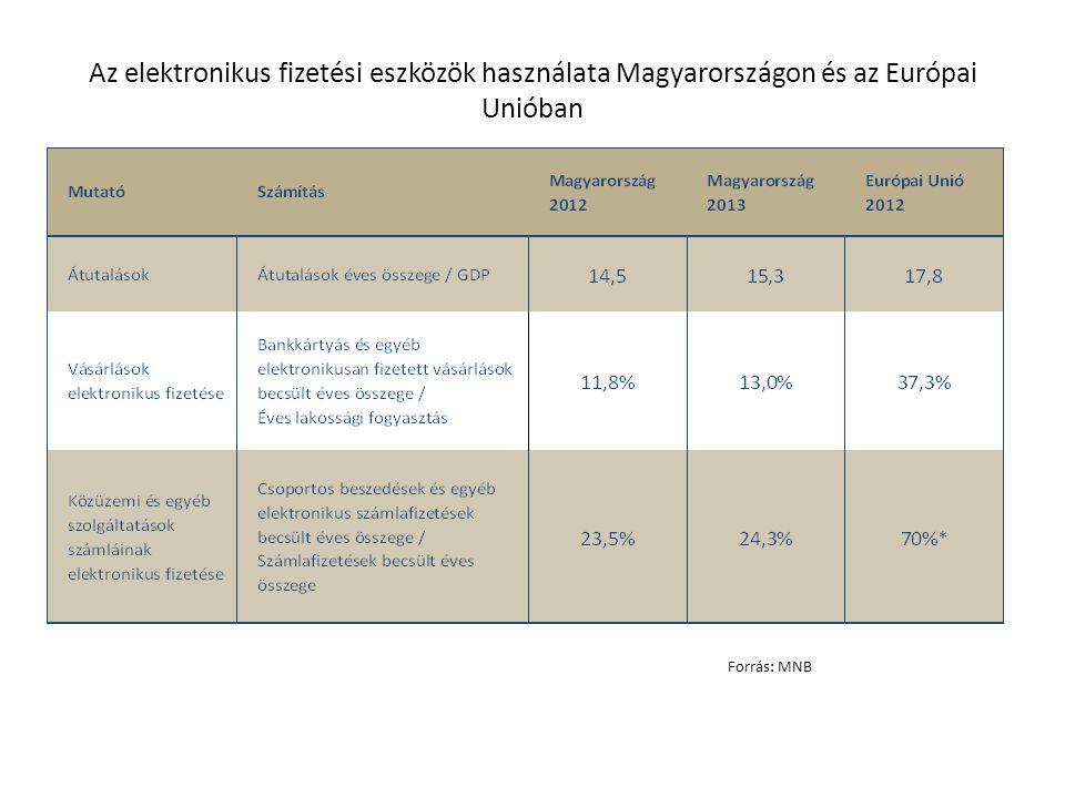 Az elektronikus fizetési eszközök használata Magyarországon és az Európai Unióban Forrás: MNB
