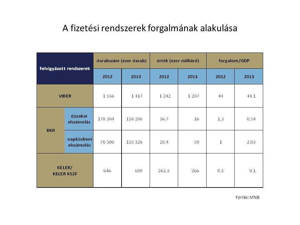 A fizetési rendszerek forgalmának alakulása Forrás: MNB