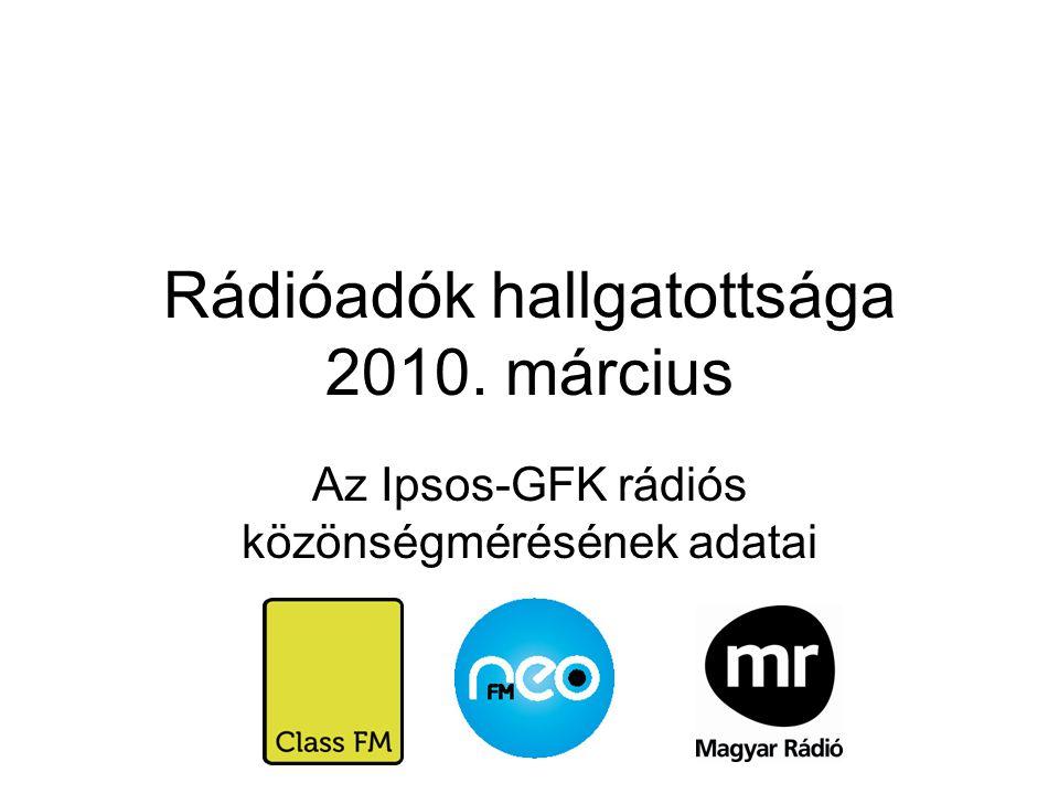 Rádióadók hallgatottsága 2010. március Az Ipsos-GFK rádiós közönségmérésének adatai