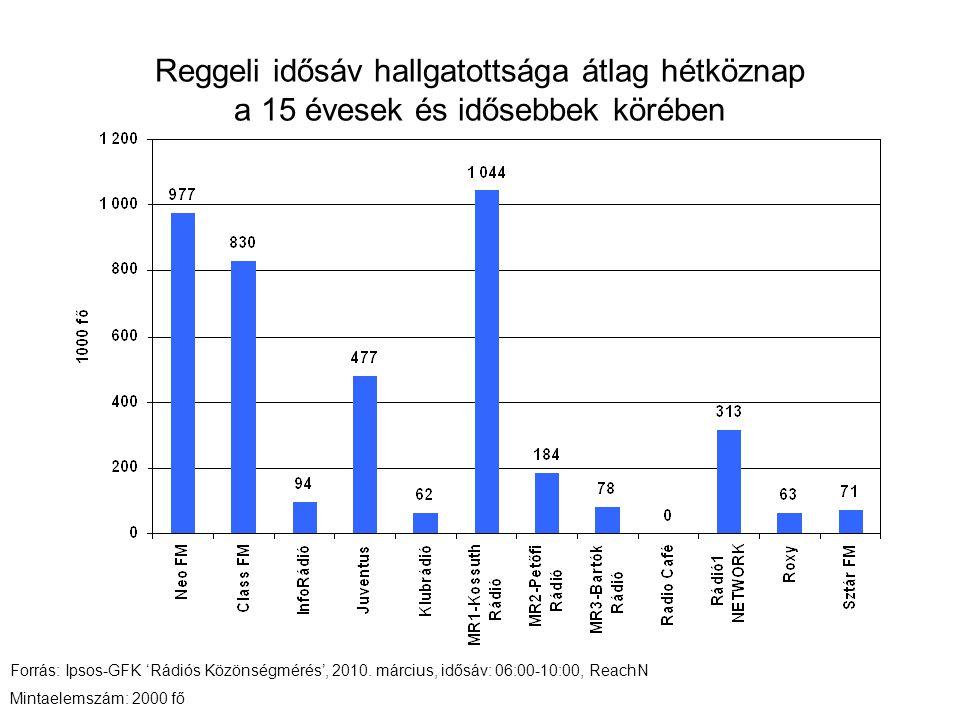 Reggeli idősáv hallgatottsága átlag hétköznap a 15 évesek és idősebbek körében Forrás: Ipsos-GFK 'Rádiós Közönségmérés', 2010. március, idősáv: 06:00-