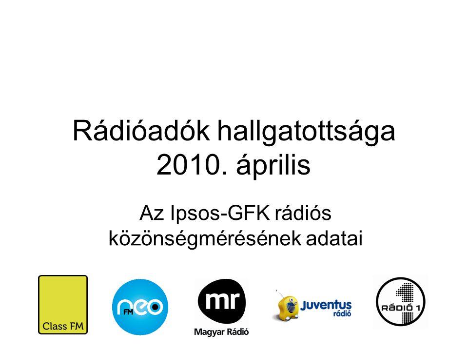 Rádióadók hallgatottsága 2010. április Az Ipsos-GFK rádiós közönségmérésének adatai