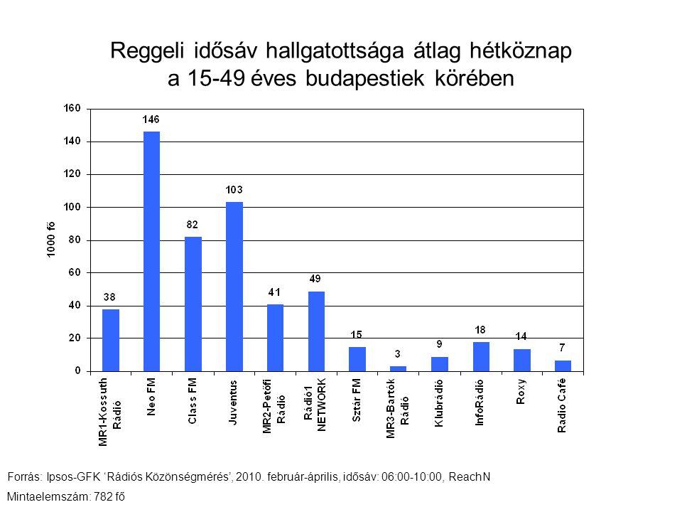 Reggeli idősáv hallgatottsága átlag hétköznap a 15-49 éves budapestiek körében Forrás: Ipsos-GFK 'Rádiós Közönségmérés', 2010. február-április, idősáv