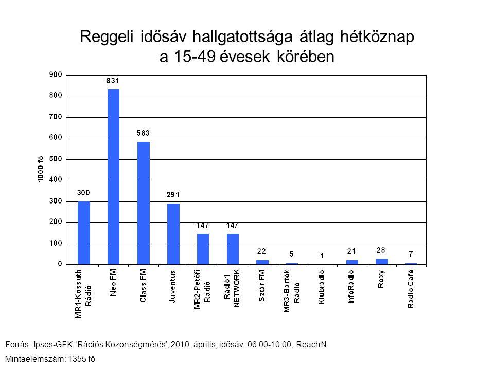 Reggeli idősáv hallgatottsága átlag hétköznap a 15-49 évesek körében Forrás: Ipsos-GFK 'Rádiós Közönségmérés', 2010. április, idősáv: 06:00-10:00, Rea