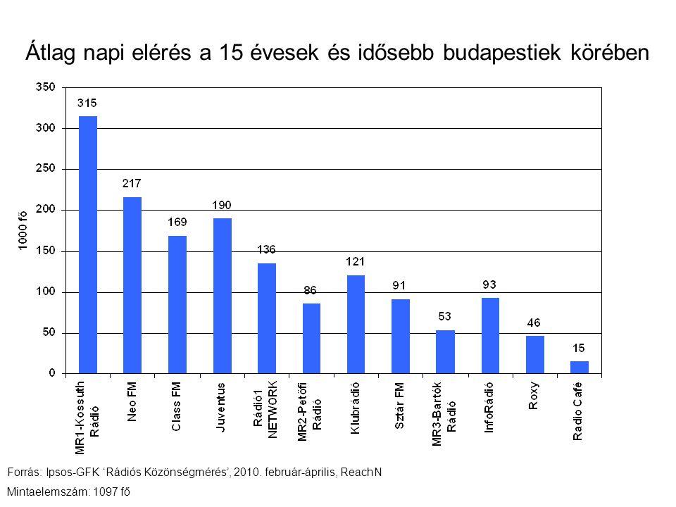 Átlag napi elérés a 15 évesek és idősebb budapestiek körében Forrás: Ipsos-GFK 'Rádiós Közönségmérés', 2010. február-április, ReachN Mintaelemszám: 10