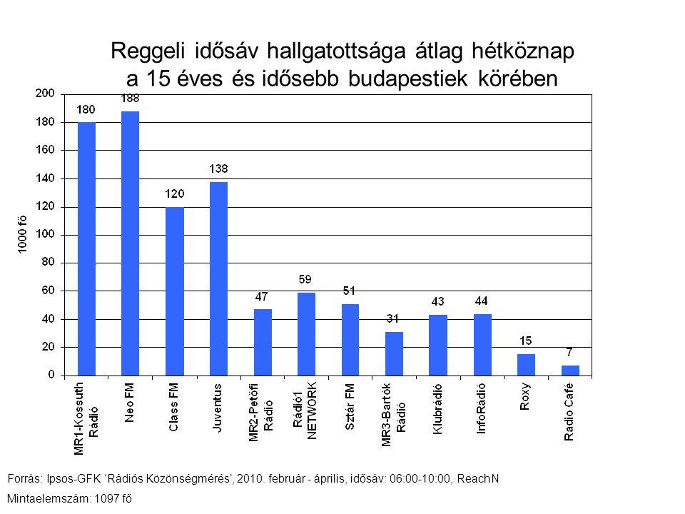 Reggeli idősáv hallgatottsága átlag hétköznap a 15 éves és idősebb budapestiek körében Forrás: Ipsos-GFK 'Rádiós Közönségmérés', 2010.
