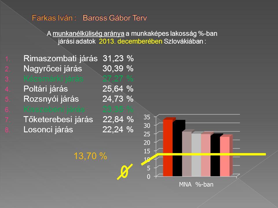 A munkanélküliség aránya a munkaképes lakosság %-ban járási adatok 2013.