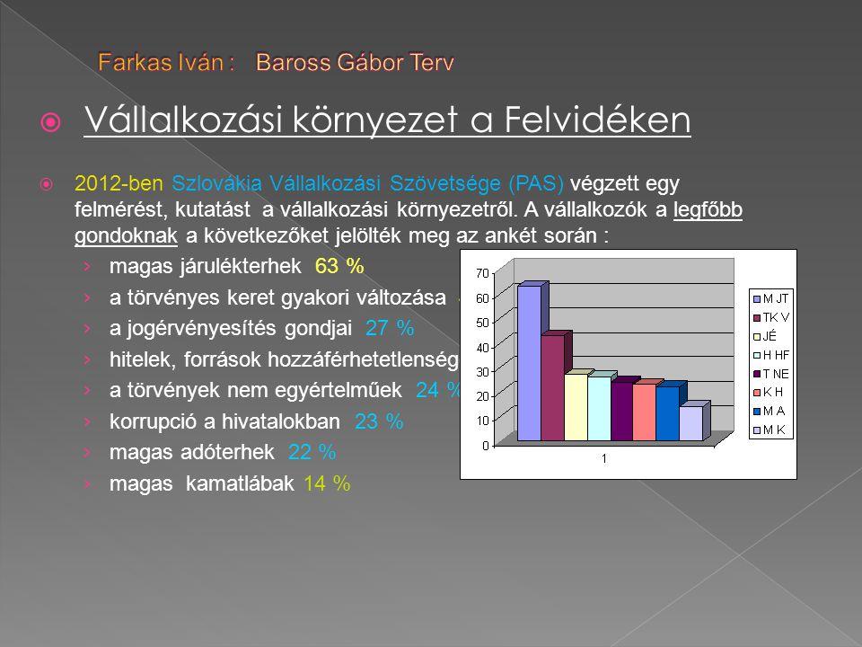  Vállalkozási környezet a Felvidéken  2012-ben Szlovákia Vállalkozási Szövetsége (PAS) végzett egy felmérést, kutatást a vállalkozási környezetről.