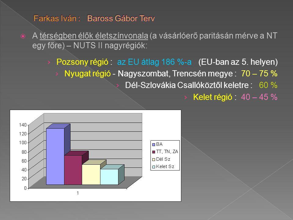  A térségben élők életszínvonala (a vásárlóerő paritásán mérve a NT egy főre) – NUTS II nagyrégiók: › Pozsony régió : az EU átlag 186 %-a (EU-ban az 5.