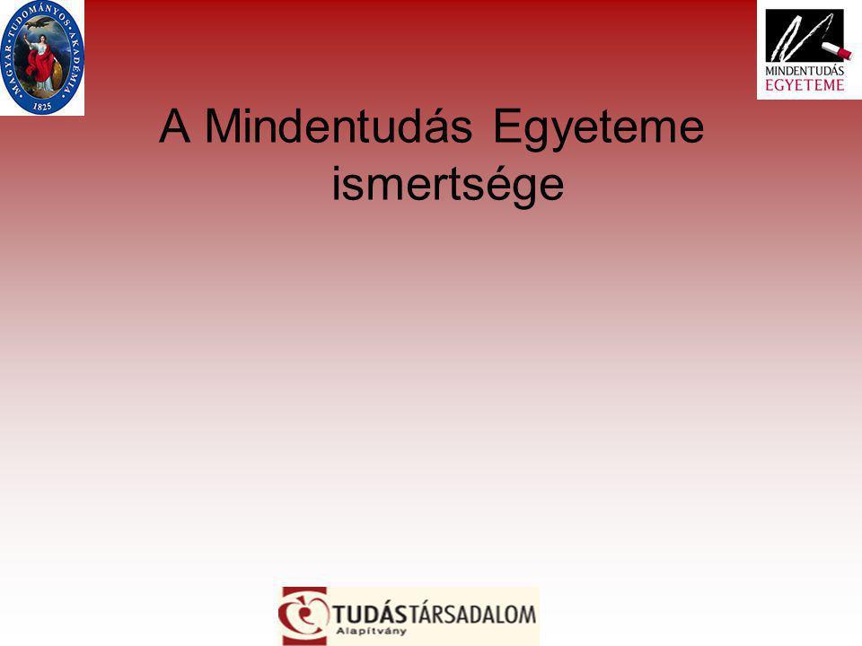 A Mindentudás Egyeteme ismertsége