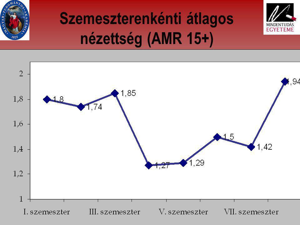 15 Szemeszterenkénti átlagos nézettség (AMR 15+)