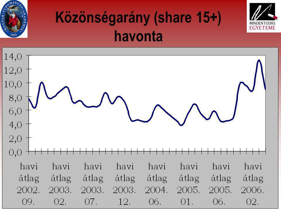 16 Közönségarány (share 15+) havonta
