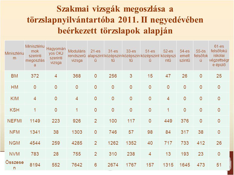 Szakmai vizsgák megoszlása a törzslapnyilvántartóba 2011. II negyedévében beérkezett törzslapok alapján Minisztériu m Minisztériu mok szerinti megoszl