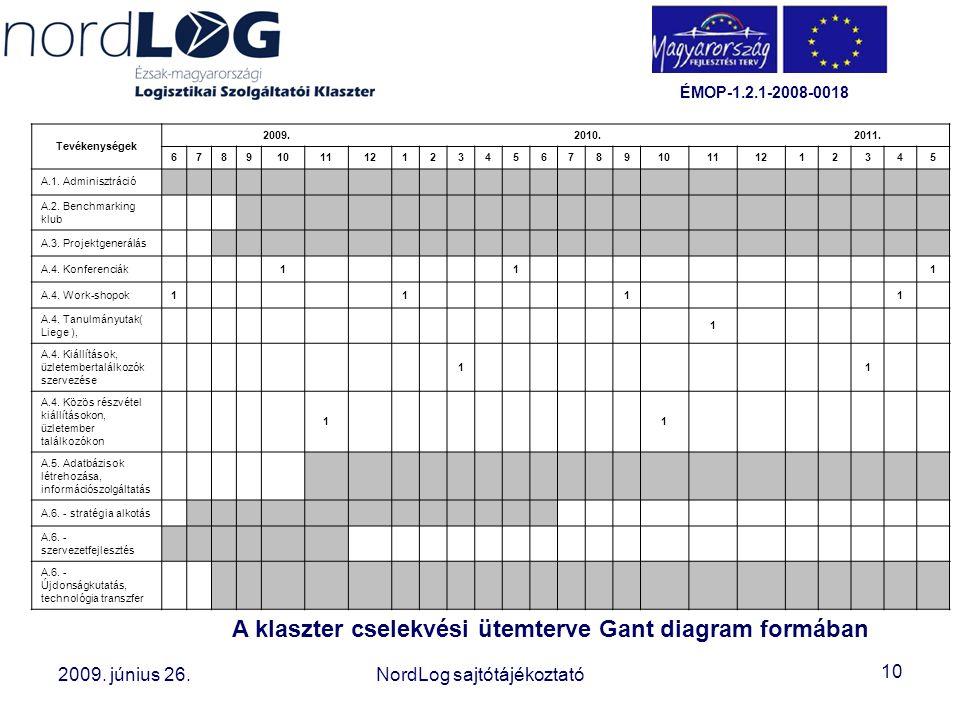 10 2008. október 15. Az Észak-magyarországi Logisztikai Szolgáltatói Klaszter létrehozása 2009. június 26.NordLog sajtótájékoztató ÉMOP-1.2.1-2008-001